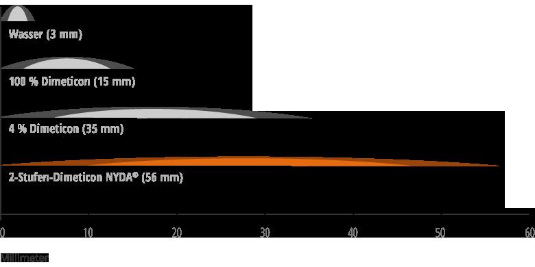 Abbildung: Kriech- und Spreiteigenschaften verschiedener dimeticonhaltiger Kopflauspräparate im Vergleich zu Wasser (Labortest)